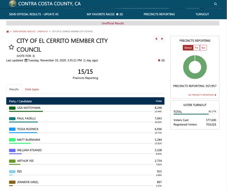 Contra Costa County Election results for El Cerrito City Council